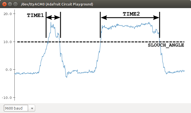circuit_playground_angle_time_hist2.png