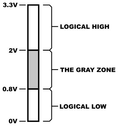 circuit_playground_3v_logic_levels.jpg