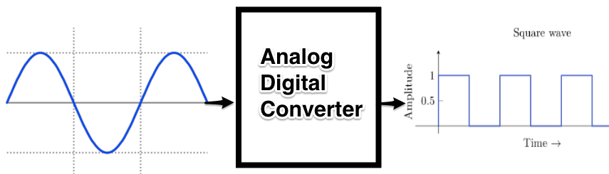 adafruit_products_analogdigitalconverter.png