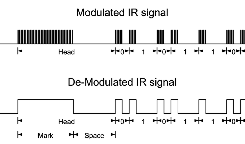 understanding infrared signals infrared transmit and receive oncircuit_playground_modulated png