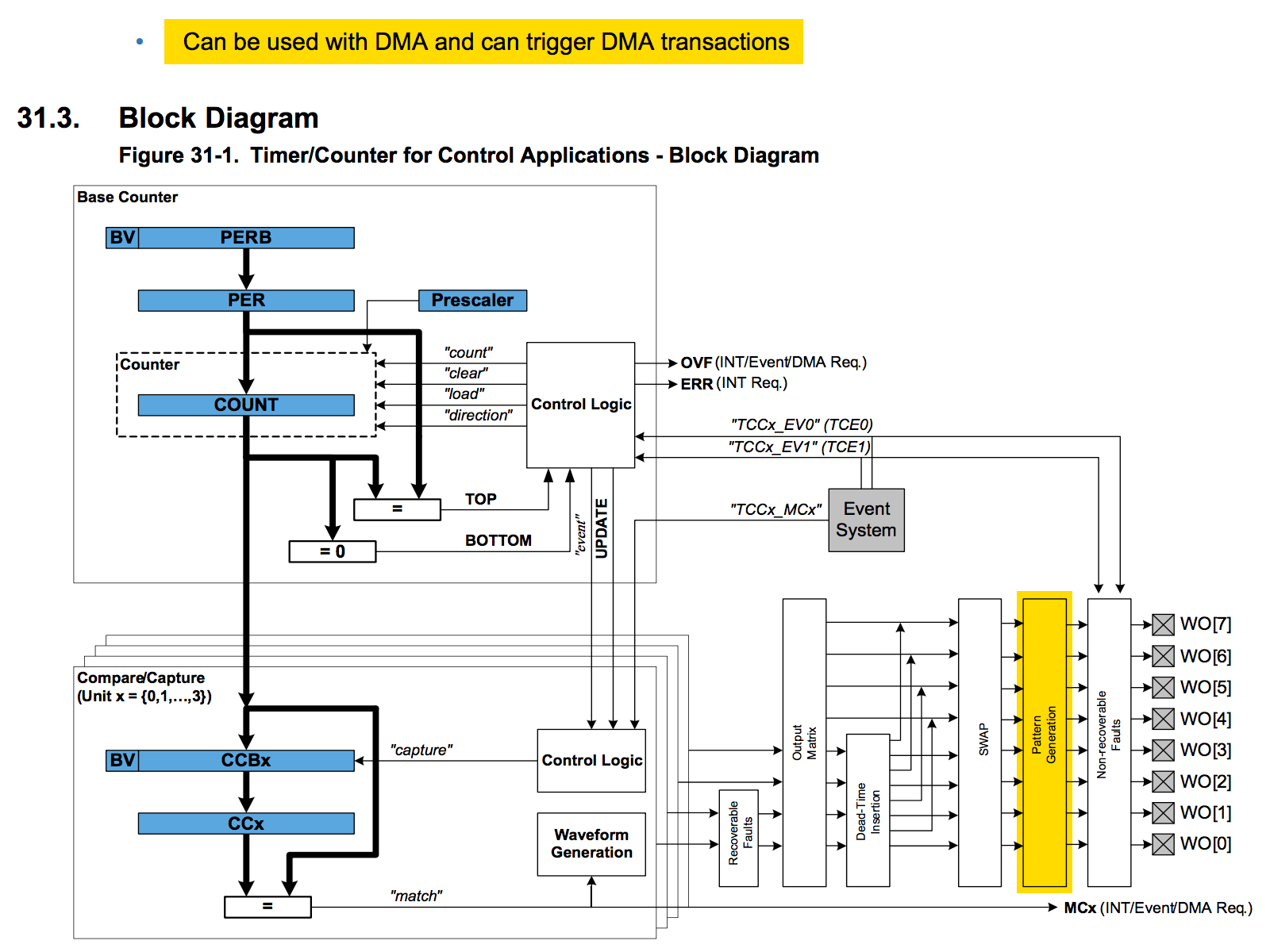 led_pixels_TCC0-blockdiagram.png
