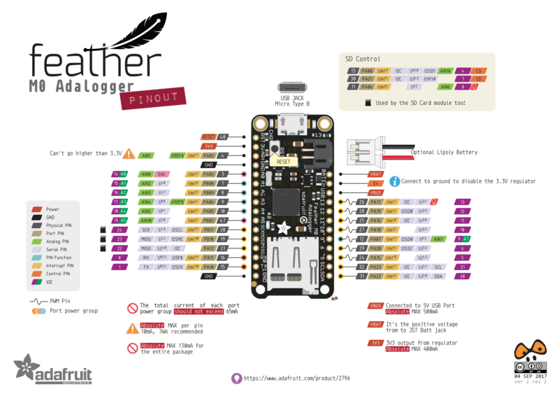 adafruit_products_Feather_M0_Adalogger_v2.2-1.png