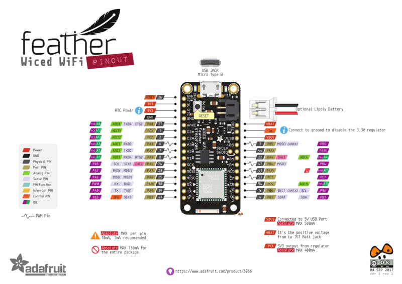 adafruit_products_Wiced_WiFi_Pinout_v1.2-1.png