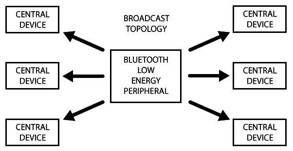 adafruit_io_microcontrollers_BroadcastTopology.png