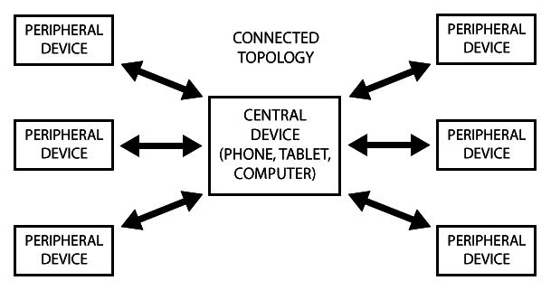 adafruit_io_microcontrollers_ConnectedTopology.png
