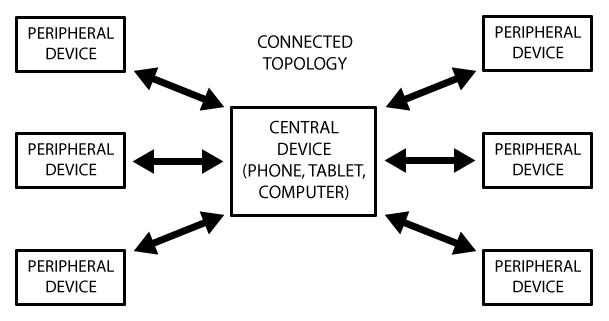 adafruit_io_microcontrollers_ConnectedTopology.png