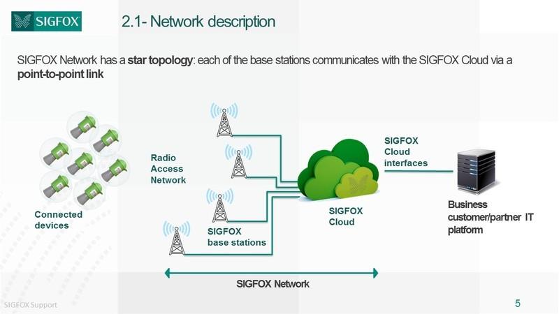 adafruit_io_91-sigfox-network-architecture.jpg