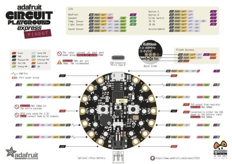 circuit_playground_Adafruit_Circuit_Playground_Express_Pinout.png