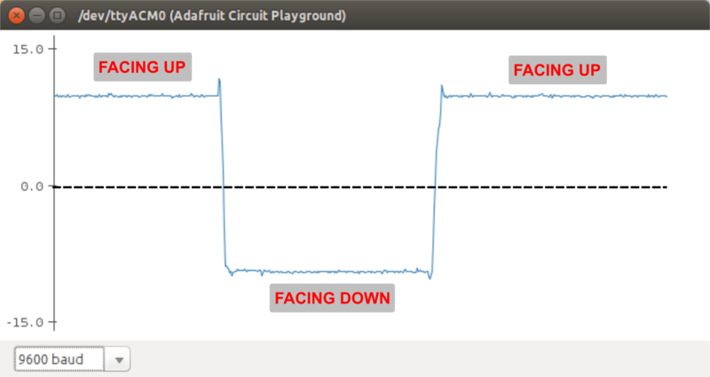 circuit_playground_accelo_time_hist.png