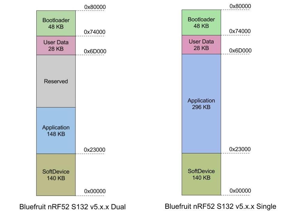 microcontrollers_Bluefruit_nrf52_S132_v5.x.x_Layout.jpg