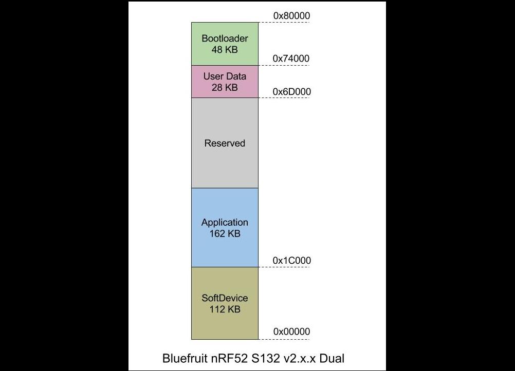 microcontrollers_Bluefruit_nrf52_S132_v2.x.x_Dual_Layout.jpg