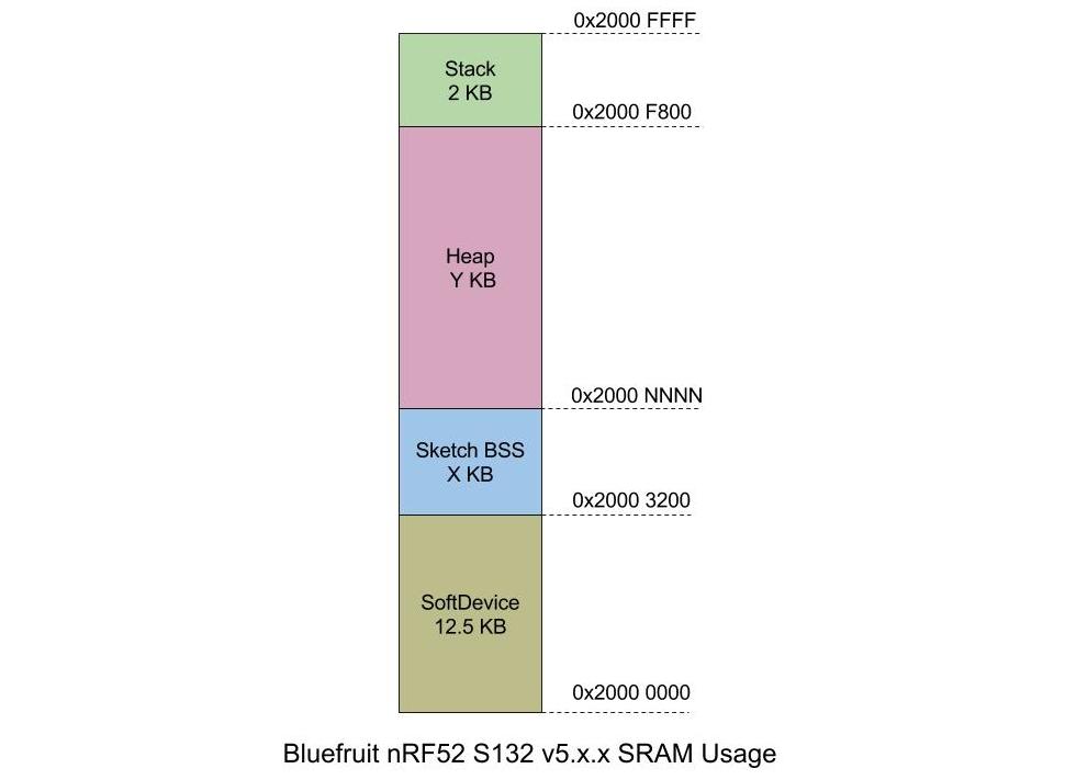 microcontrollers_Bluefruit_nrf52_S132_v5.x.x_RAM.jpg