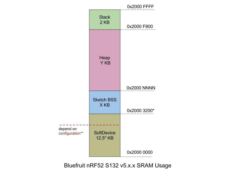 microcontrollers_Bluefruit_nrf52_S132_v5.x.x_RAM_(2).jpg