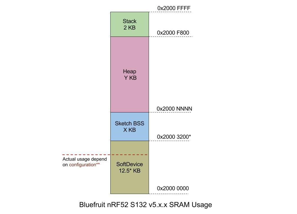 microcontrollers_Bluefruit_nrf52_S132_v5.x.x_RAM_(3).jpg