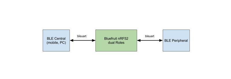 microcontrollers_dual_roles.jpg