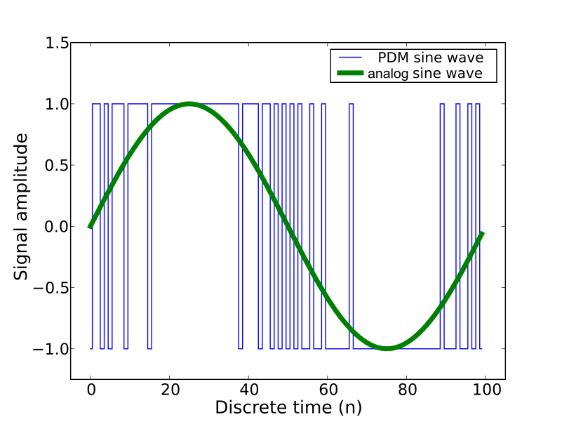 sensors_Pulse_density_modulation.png