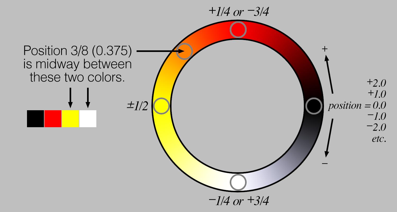 leds_Palette-Explained.png