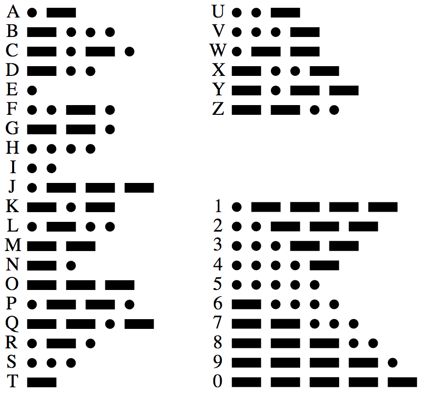 trinket_https___upload_wikimedia_org_wikipedia_commons_b_b5_International_Morse_Code_svg.png