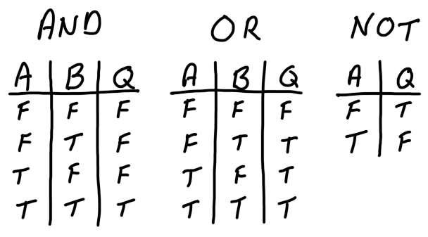 boolean algebra truth table generator