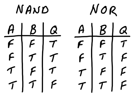 components_nand-nor_tables.png