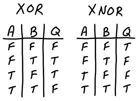 components_xor-xnor_tables.png