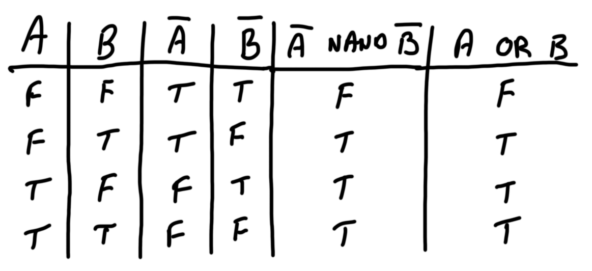 components_nand-or_table.png