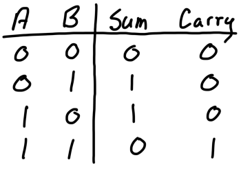 components_half_adder_truth_table.png