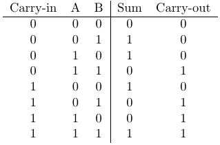 components_full_adder_truth_table.png