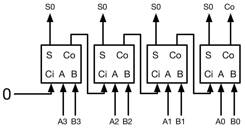 components_4-bit_adder.jpg