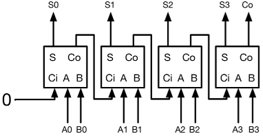 Adders and Subtractors | Digital Circuits 3: Combinational Circuits