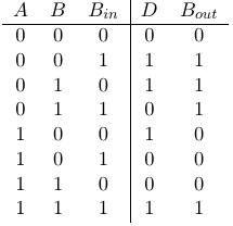 components_full_subtractor_truth_table.png