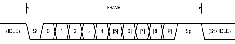 components_serial_frame.png