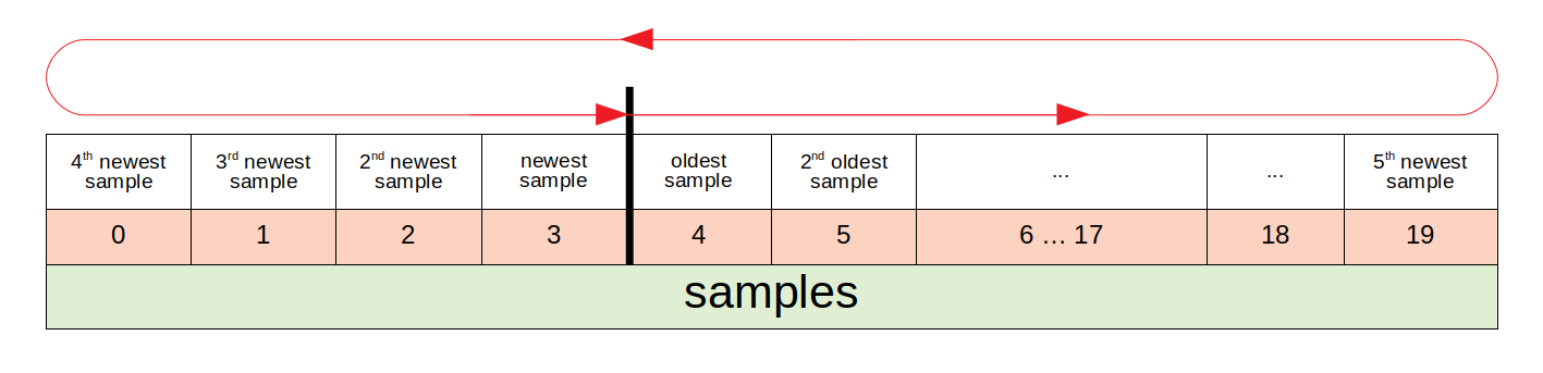 sensors_samples_explained.png