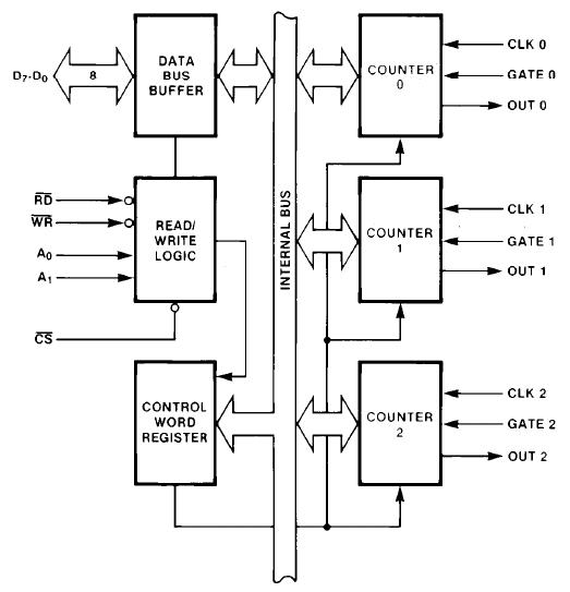 components_8254_block_diagram.png