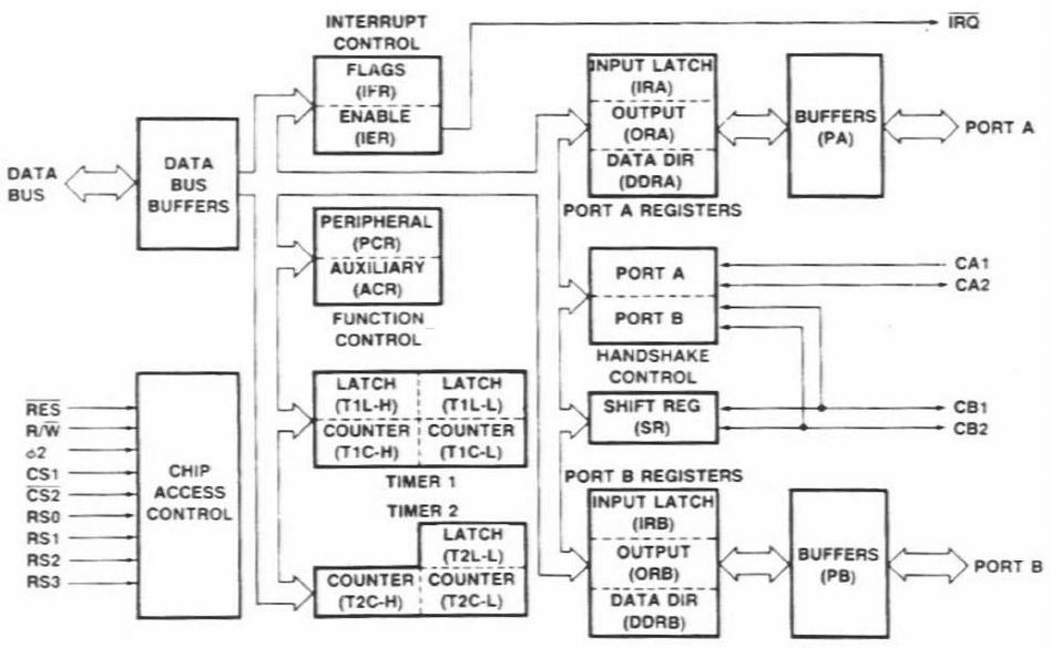 components_6522-block-diagram.png