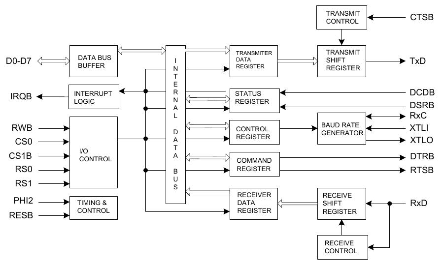 components_6551_block_diagram.png