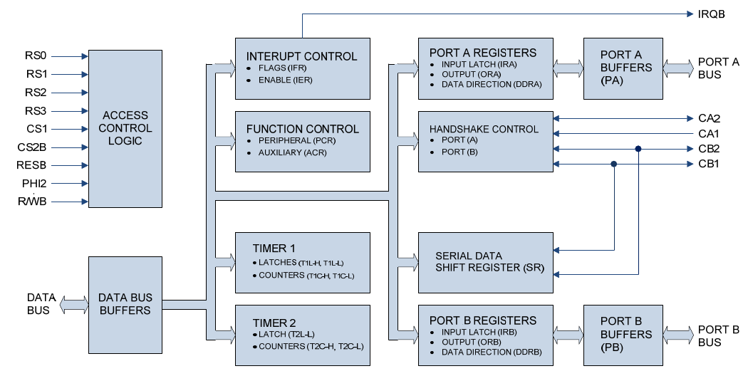 components_6522-block-diagram.png