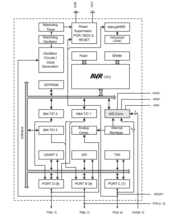 components_ATmega328P-Block-diagram.png
