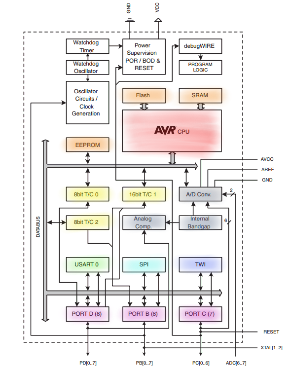 components_ATmega328P-Coloured-Block-diagram.png