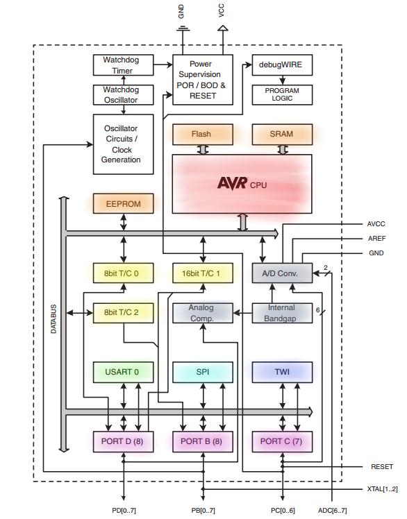 components_ATmega328P-Coloured-Block-diagram.png