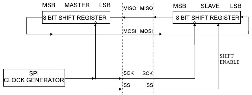 components_spi_communication.png