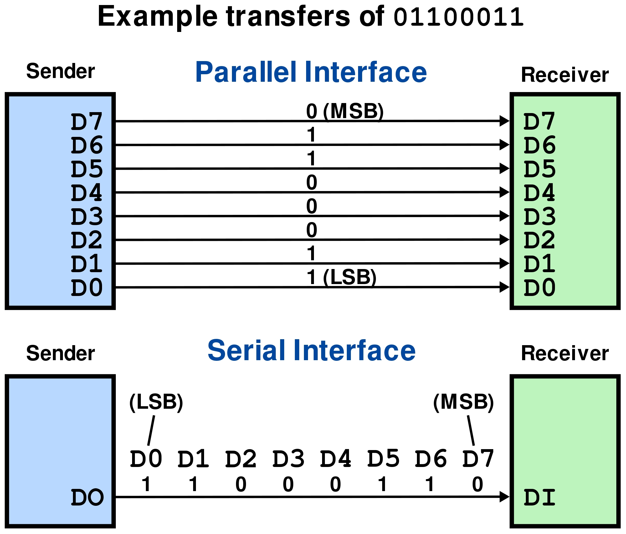 makecode_Serial_vs_parallel_transmission.jpg