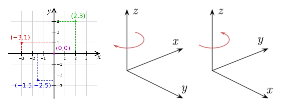 sensors_Cartesian-coordinate-system.jpg