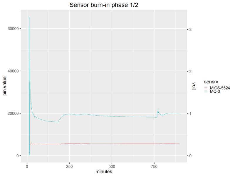 sensors_project1.sensorburnin.phase1.fullrange.png