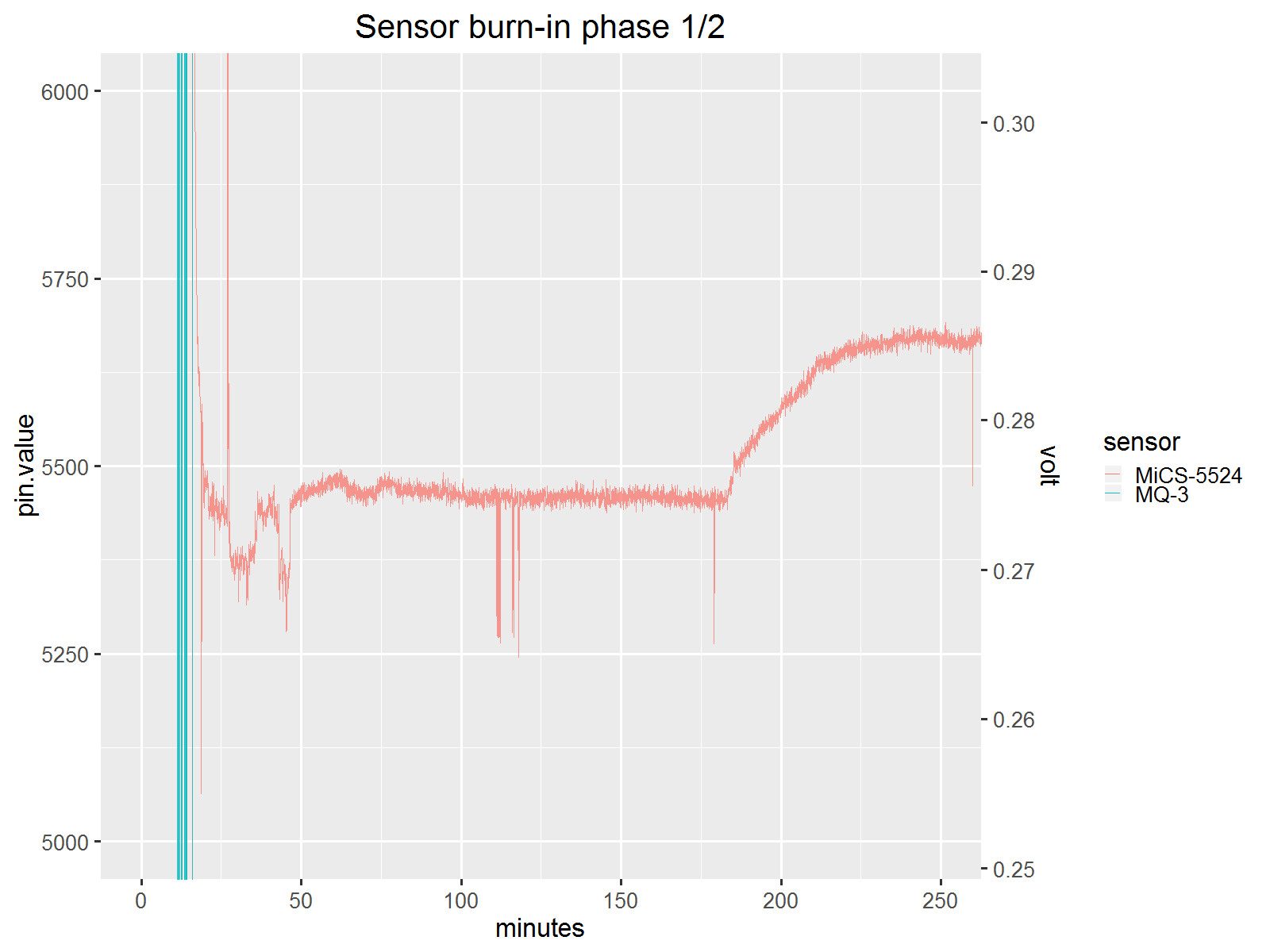 sensors_project1.sensorburnin.phase1.zoom3.png