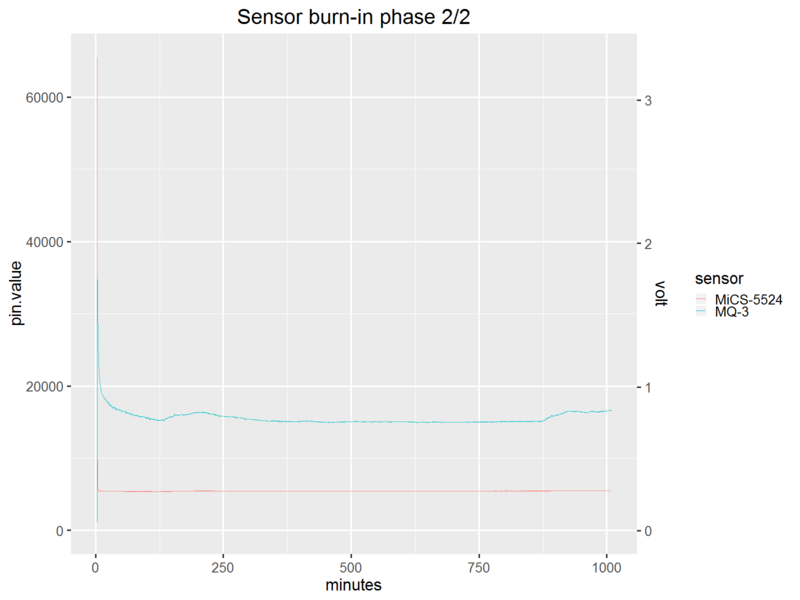 sensors_project1.sensorburnin.phase2.fullrange.png