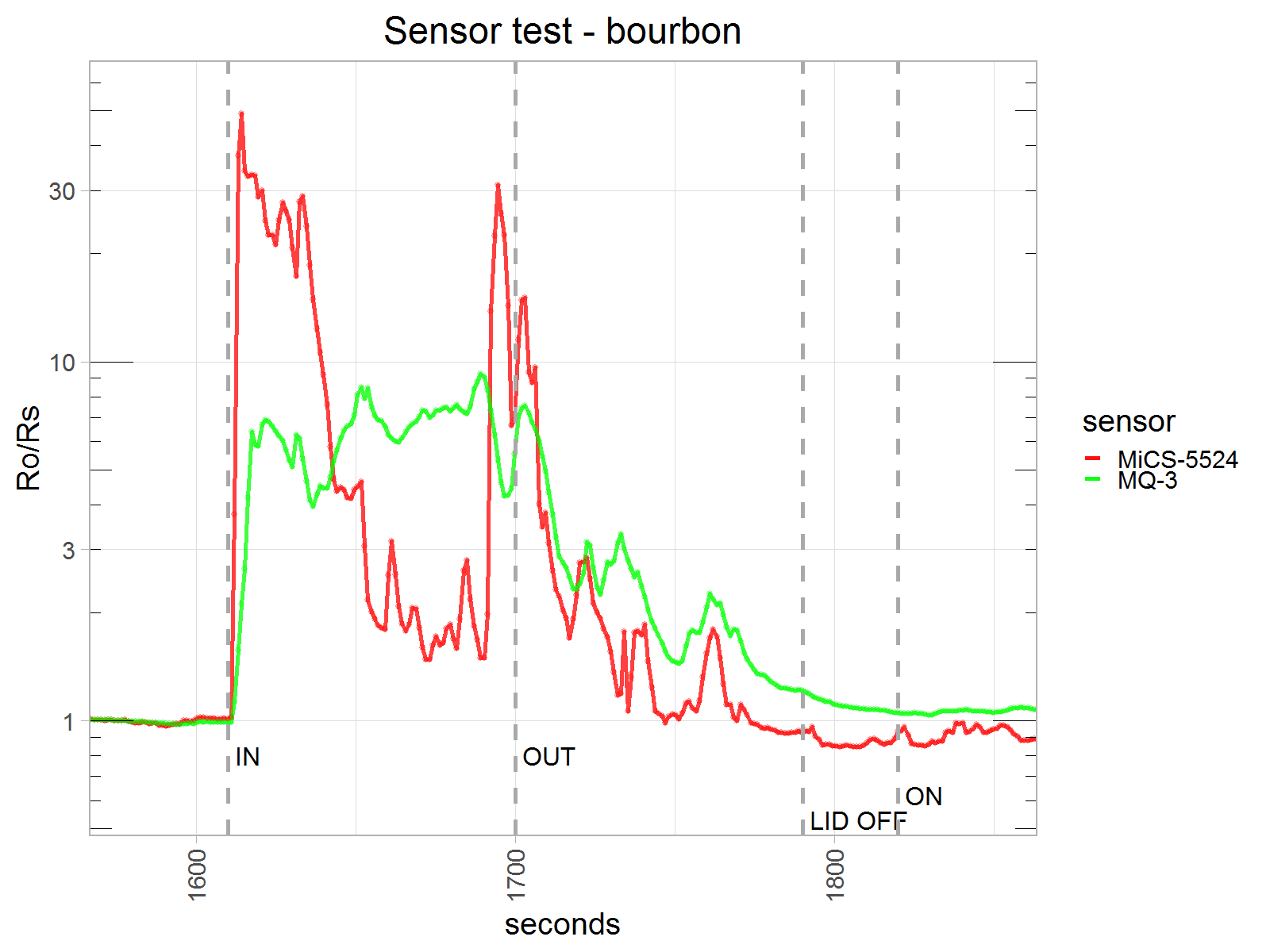 sensors_gas.sensor.test.20181022.t3.png