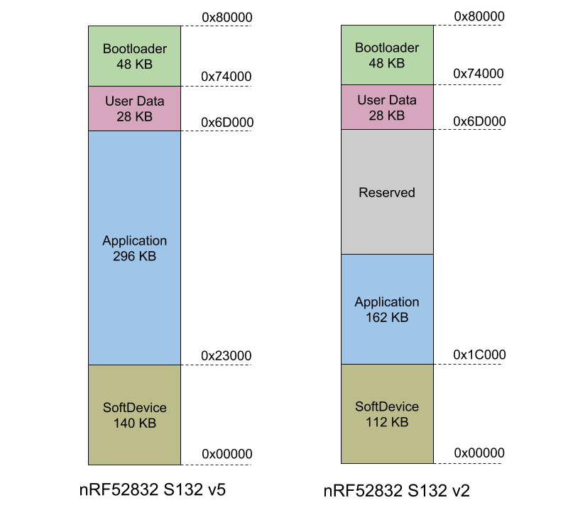 microcontrollers_S132_v2_and_v5.png