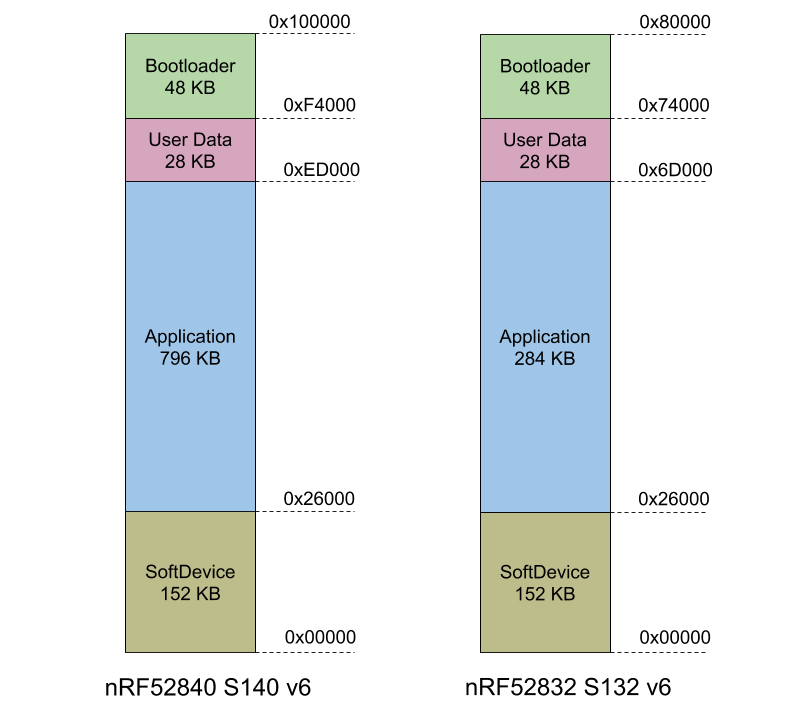 microcontrollers_S132_and_S140_v6.png