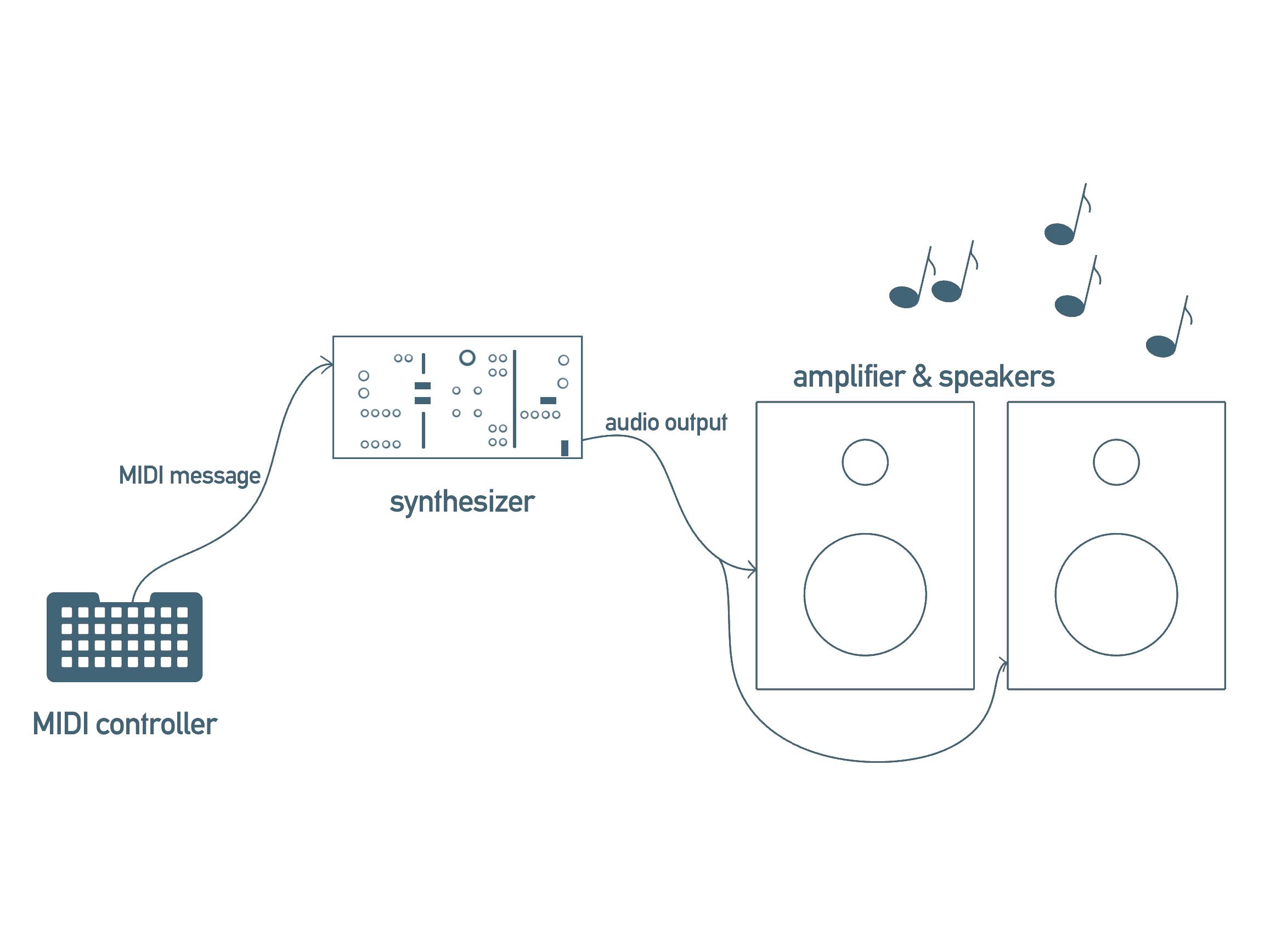 feather_midi_block_diagram.jpg